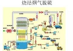 脱硫方法与工艺流程图 脱硫技术收藏