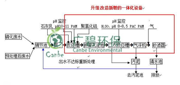 顺德涂装磷化废水设备改造工程