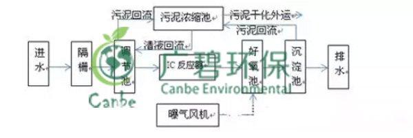 酒厂废水处理技术与工艺