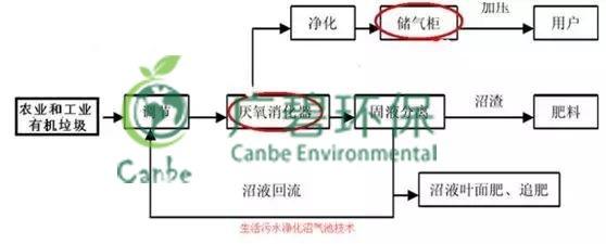 养猪场污水处理方法 养猪场废水处理设备的应用
