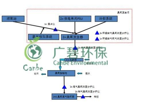 废水回用中COD和氨氮的去除方法详解