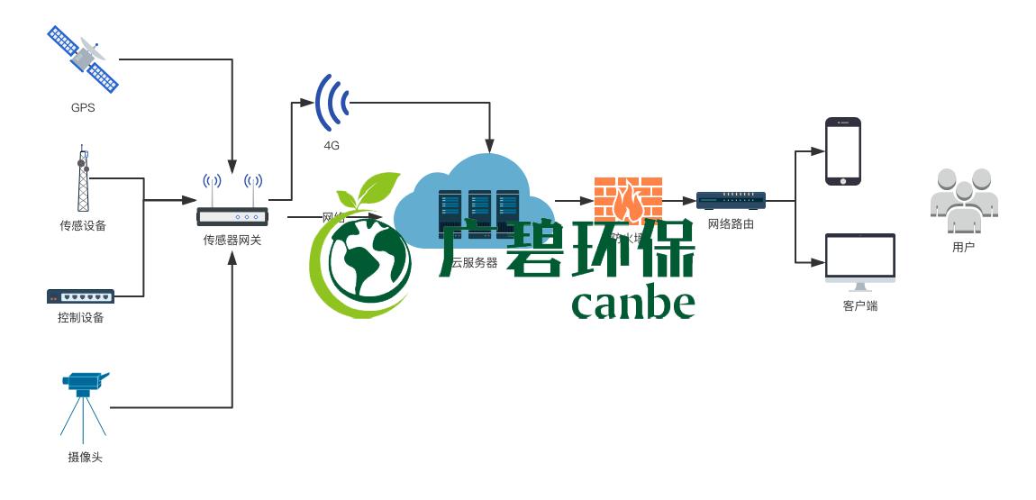环保在线监测系统