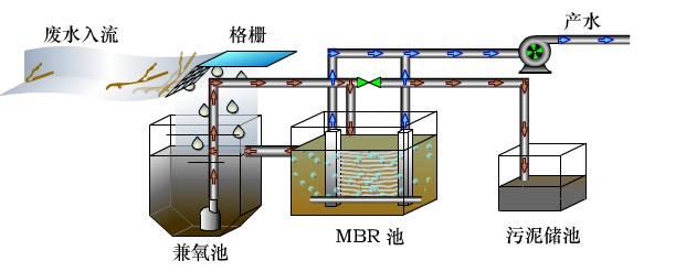 MBR工艺为什么是污水处理的主流?