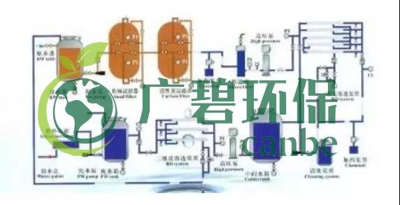 废水零排放工艺是什么?废水零排放技术与应用