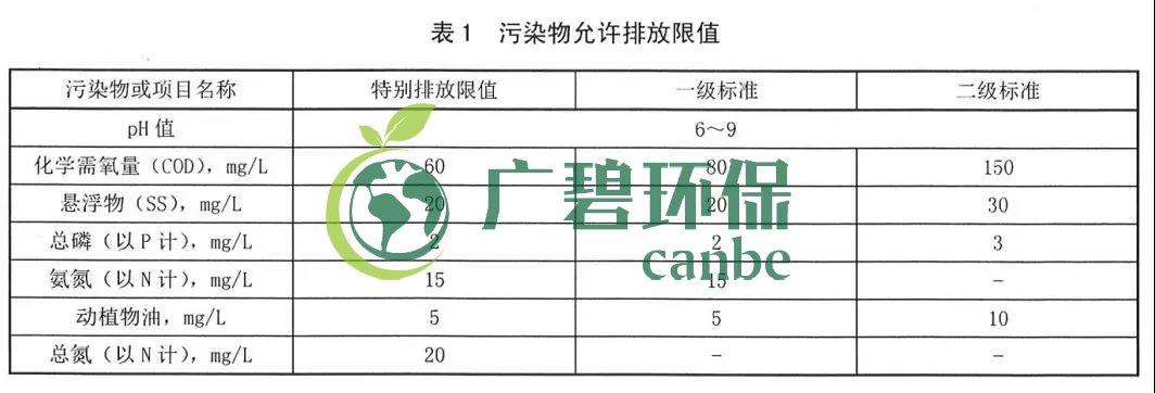 陕西省农村生活污水处理设施水污染物排放标准