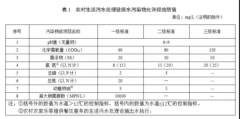 甘肃省农村生活污水处理设施水污染物排放标准