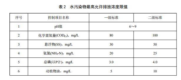 重庆市农村生活污水集中处理设施水污染物排放标准