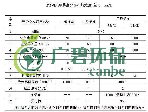 宁夏回族自治区农村生活污水排放标准