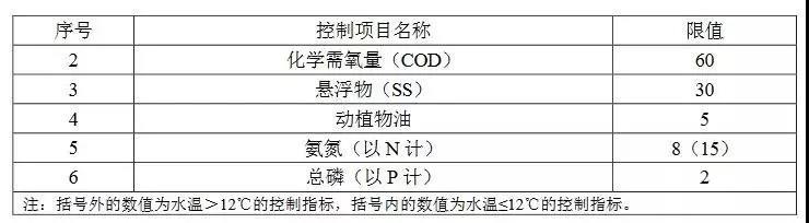 广东农村生活污水处理排放标准