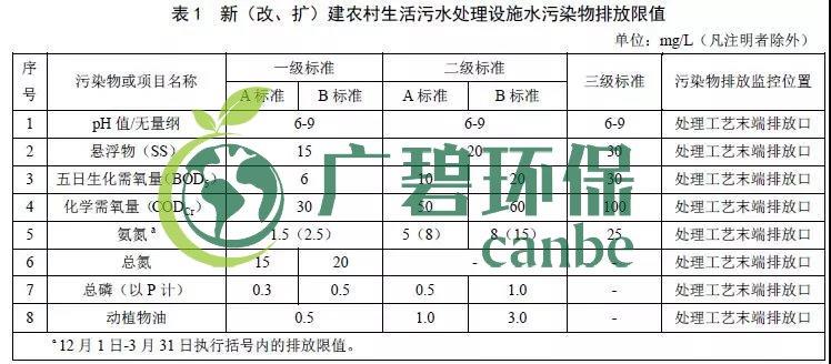 北京农村生活污水处理设施水污染物排放标准