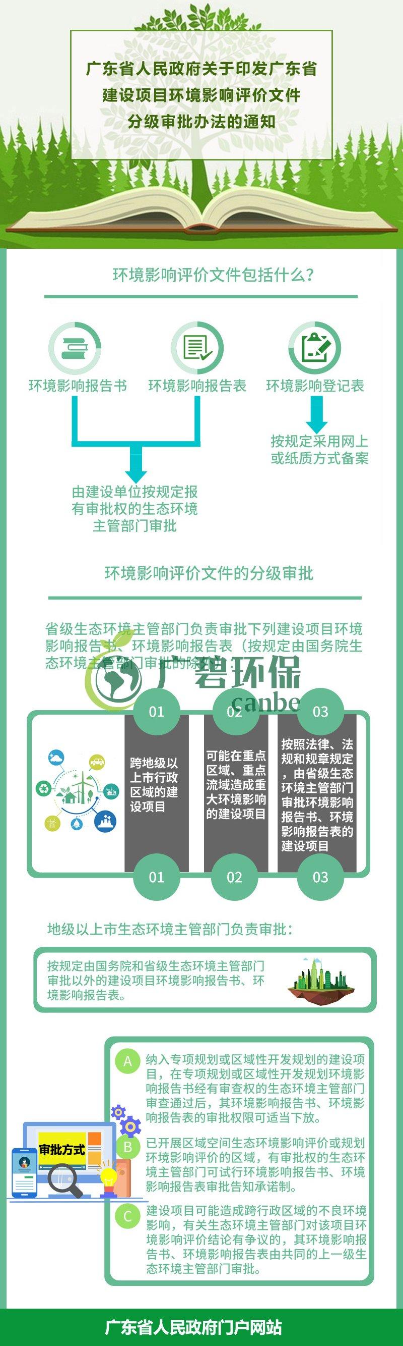 广东省生态环境厅审批环境影响评价文件的建设项目名录(2019年本)