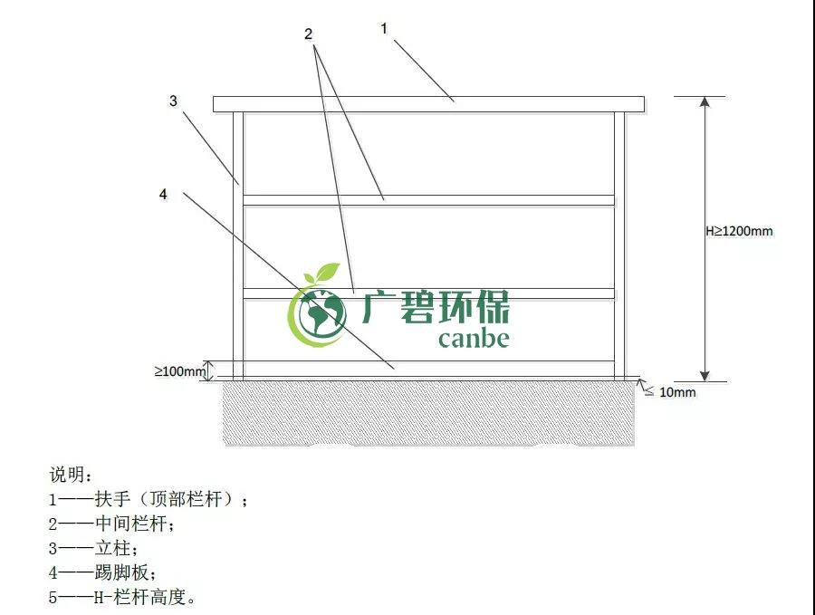 如何设置废气监测平台?监测点位怎么布设?