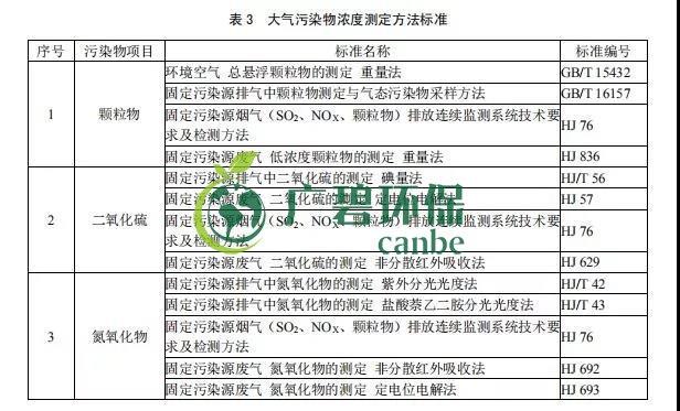 广东省《玻璃工业大气污染物排放标准》2019年8月实施