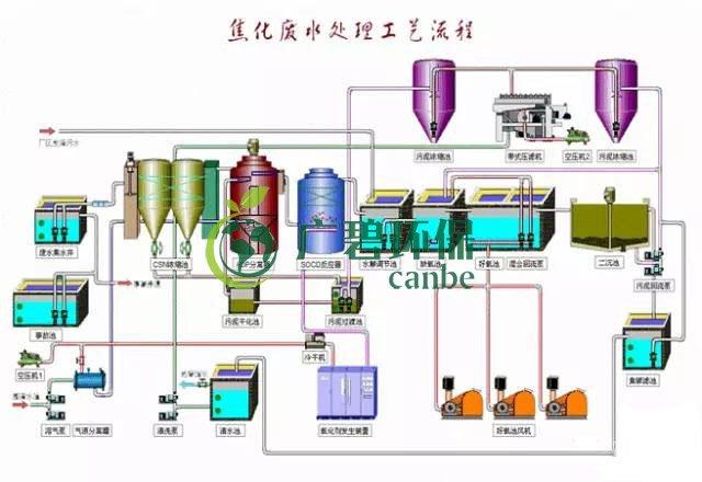 焦化废水是什么?焦化废水处理工艺流程