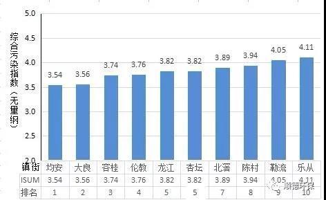 2019年上半年顺德区镇街环境空气质量排名 均安位列第一