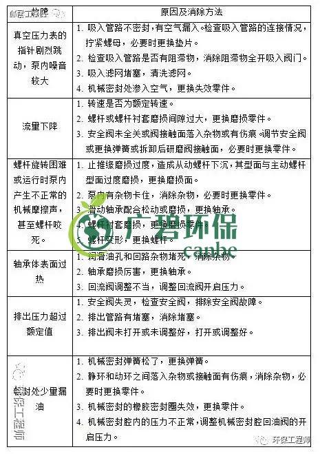 污水处理设备管理与维护手册