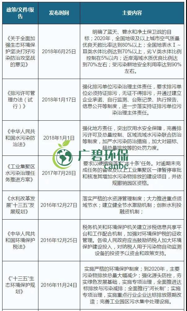 2019年中国水污染治理行业发展状况分析