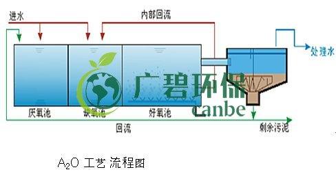 污水处理中的A2O工艺流程图