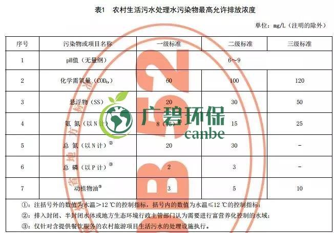 贵州省《农村生活污水处理设施水污染物排放标准》发布 9月1日起施行
