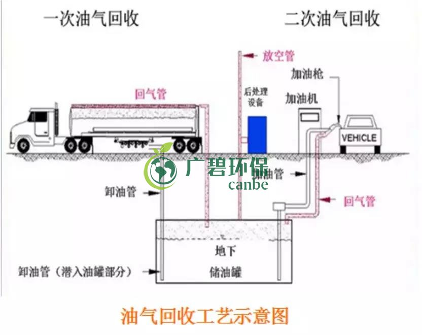 佛山南海区首个油气回收在线监测正式投入使用