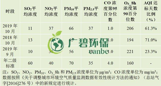 """10月佛山五区32镇空气质量排名!顺德""""气质""""最好!"""