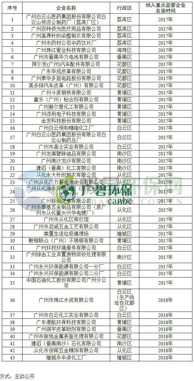 广州土壤污染防治:43家企业纳入重点监管名单
