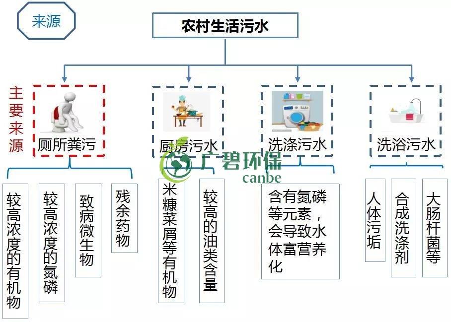 农村环境综合整治与农村生活污水治理