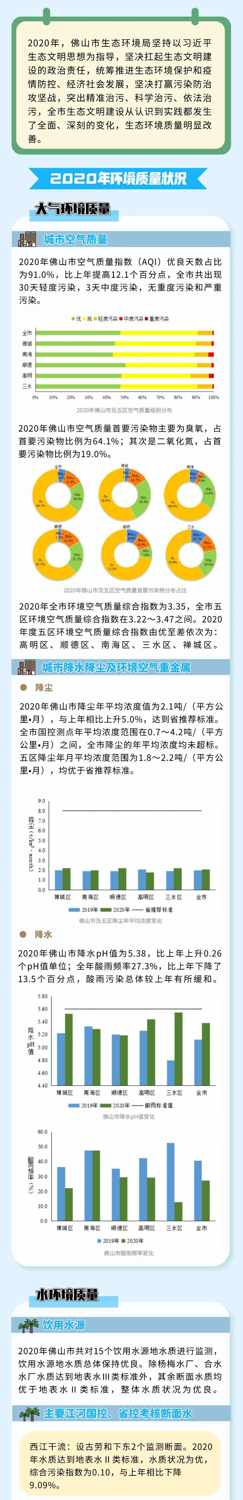 2020年佛山市生态环境状况公布